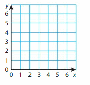 Big Ideas Math Solutions Grade 5 Chapter 12 Patterns in the Coordinate Plane 37.1