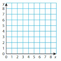 Big Ideas Math Solutions Grade 5 Chapter 12 Patterns in the Coordinate Plane 37