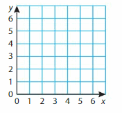 Big Ideas Math Solutions Grade 5 Chapter 12 Patterns in the Coordinate Plane 38