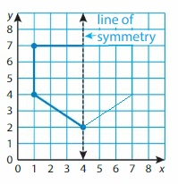 Big-Ideas-Math-Solutions-Grade-5-Chapter-12-Patterns-in-the-Coordinate-Plane-40
