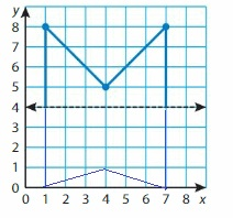Big-Ideas-Math-Solutions-Grade-5-Chapter-12-Patterns-in-the-Coordinate-Plane-43