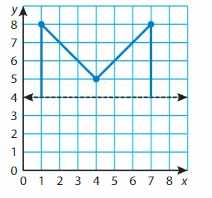 Big Ideas Math Solutions Grade 5 Chapter 12 Patterns in the Coordinate Plane 43