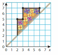 Big Ideas Math Solutions Grade 5 Chapter 12 Patterns in the Coordinate Plane 44