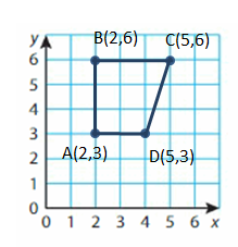 Big-Ideas-Math-Solutions-Grade-5-Chapter-12-Patterns-in-the-Coordinate-Plane-6 12.3-1 A