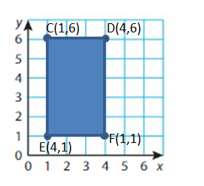 Big-Ideas-Math-Solutions-Grade-5-Chapter-12-Patterns-in-the-Coordinate-Plane-6 12.3-1D