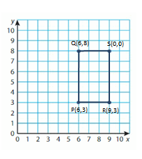 Big-Ideas-Math-Solutions-Grade-5-Chapter-12-Patterns-in-the-Coordinate-Plane-6 12.3-9