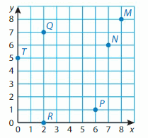 Big Ideas Math Solutions Grade 5 Chapter 12 Patterns in the Coordinate Plane 6.1