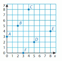 Big Ideas Math Solutions Grade 5 Chapter 12 Patterns in the Coordinate Plane 7.1