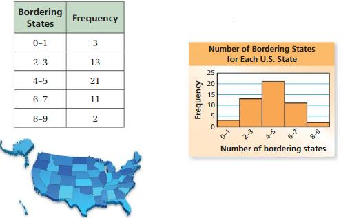 Big Ideas Math Solutions Grade 6 Chapter 10 Data Displays 10.4 3