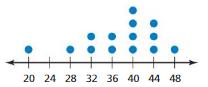 Big Ideas Math Solutions Grade 6 Chapter 10 Data Displays 10.4 7
