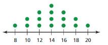 Big Ideas Math Solutions Grade 6 Chapter 10 Data Displays 10.4 8