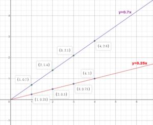 BIM Answer Key Grade 8 Chapter 4 img_57