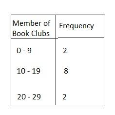 BIM Grade 6 Answer Key Chapter 10 Data Displays img_13
