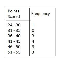 BIM Grade 6 Answer Key Chapter 10 Data Displays img_14