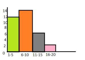 BIM Grade 6 Answer Key Chapter 10 Data Displays img_15