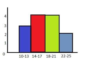 BIM Grade 6 Answer Key Chapter 10 Data Displays img_16