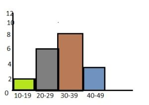 BIM Grade 6 Answer Key Chapter 10 Data Displays img_18