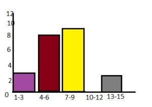 BIM Grade 6 Answer Key Chapter 10 Data Displays img_19