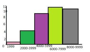 BIM Grade 6 Answer Key Chapter 10 Data Displays img_20