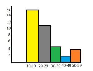 BIM Grade 6 Answers Chapter 10 Data Displays img_21