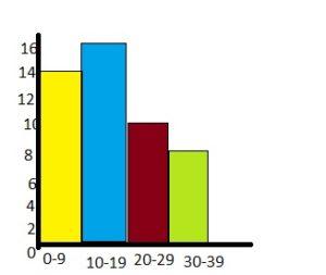 BIM Grade 6 Chapter 10 Data Displays Answer Key img_10