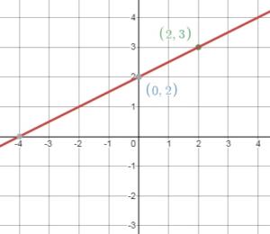 BIM Grade 8 Answers Chapter 4 img_109