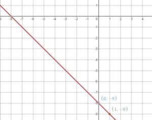 BIM Grade 8 Answers Chapter 4 img_128