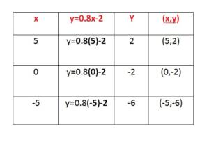 Big Ideas Math 8th Grade Solution Key Chapter 4 img_9.1
