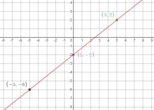 Big Ideas Math 8th Grade Solution Key Chapter 4 img_9.2