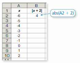 Big Ideas Math Algebra 1 Answer Key Chapter 1 Solving Linear Equations 65