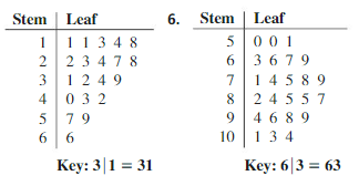 Big Ideas Math Algebra 1 Answer Key Chapter 11 Data Analysis and Displays 11.3 9