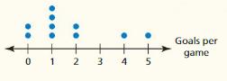 Big Ideas Math Algebra 1 Answer Key Chapter 11 Data Analysis and Displays cr 2
