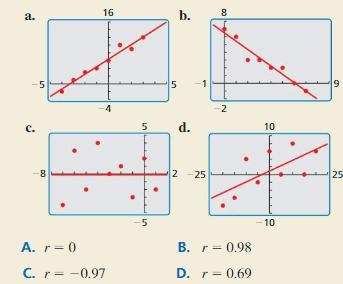 Big Ideas Math Algebra 1 Answer Key Chapter 4 Writing Linear Functions 108