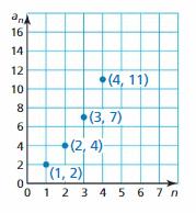 Big Ideas Math Algebra 1 Answer Key Chapter 4 Writing Linear Functions 116