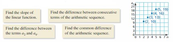 Big Ideas Math Algebra 1 Answer Key Chapter 4 Writing Linear Functions 118