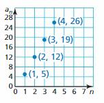 Big Ideas Math Algebra 1 Answer Key Chapter 4 Writing Linear Functions 120