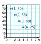 Big Ideas Math Algebra 1 Answer Key Chapter 4 Writing Linear Functions 121