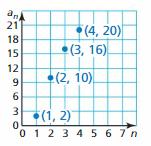 Big Ideas Math Algebra 1 Answer Key Chapter 4 Writing Linear Functions 122