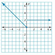 Big Ideas Math Algebra 1 Answer Key Chapter 4 Writing Linear Functions 135.1