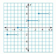 Big Ideas Math Algebra 1 Answer Key Chapter 4 Writing Linear Functions 139