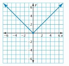 Big Ideas Math Algebra 1 Answer Key Chapter 4 Writing Linear Functions 141