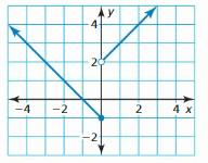 Big Ideas Math Algebra 1 Answer Key Chapter 4 Writing Linear Functions 145