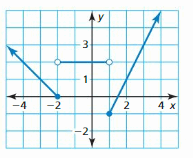 Big Ideas Math Algebra 1 Answer Key Chapter 4 Writing Linear Functions 146
