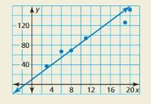 Big Ideas Math Algebra 1 Answer Key Chapter 4 Writing Linear Functions 82