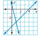 Big Ideas Math Algebra 1 Answer Key Chapter 5 Solving Systems of Linear Equations 5.1 5