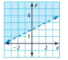 Big Ideas Math Algebra 1 Answer Key Chapter 5 Solving Systems of Linear Equations 5.6 10