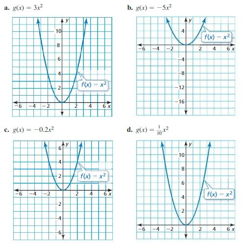 Big Ideas Math Algebra 1 Answer Key Chapter 8 Graphing Quadratic Functions 8.1 1