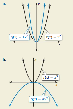 Big Ideas Math Algebra 1 Answer Key Chapter 8 Graphing Quadratic Functions 8.1 11