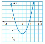 Big Ideas Math Algebra 1 Answer Key Chapter 8 Graphing Quadratic Functions 8.1 4