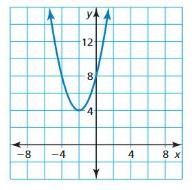 Big Ideas Math Algebra 1 Answer Key Chapter 8 Graphing Quadratic Functions 8.1 7
